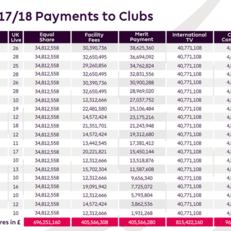 АПЛ в сезоне 2017/18 принесла клубам 2,42 млрд фунтов