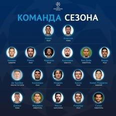 Стала известна символическая сборная Лиги чемпионов 2017/18
